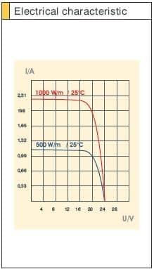 Sunware SW5065 12V 48 watt Compact Marine Module